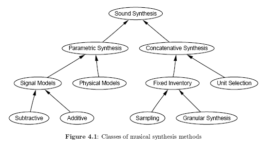 http://codelab.fr/up/classification-syntheses.png